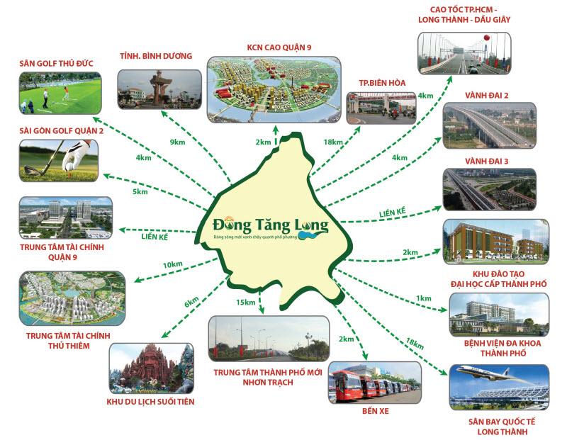 Liên kết vùng của Đông Tăng Long quận 9